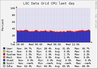 LSC Data Grid (6 sources) Load
